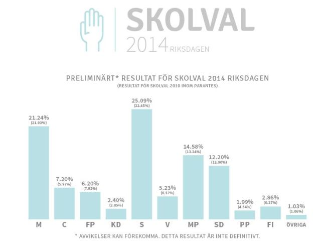 skolval riks so far