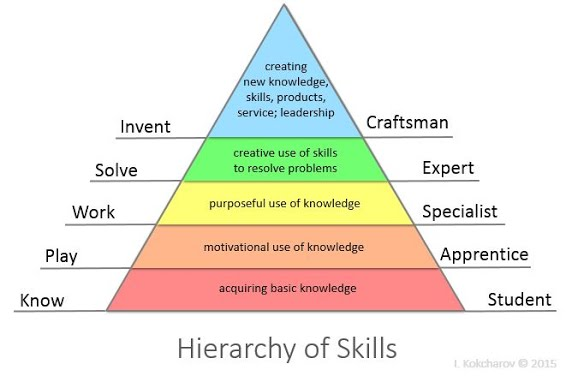 skills-from-project